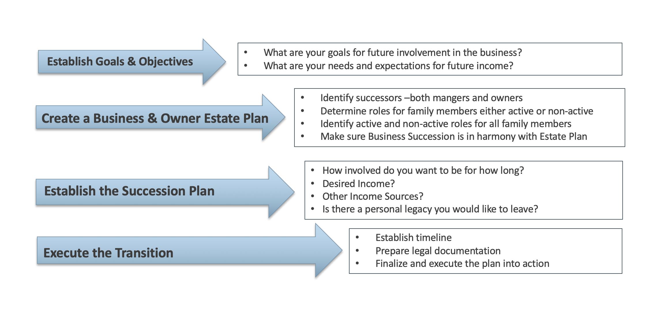 business succession plan - Pocatello law firm