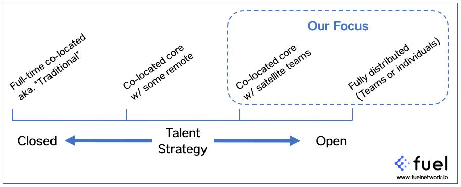 Fuel talent strategy range diagram remote teams