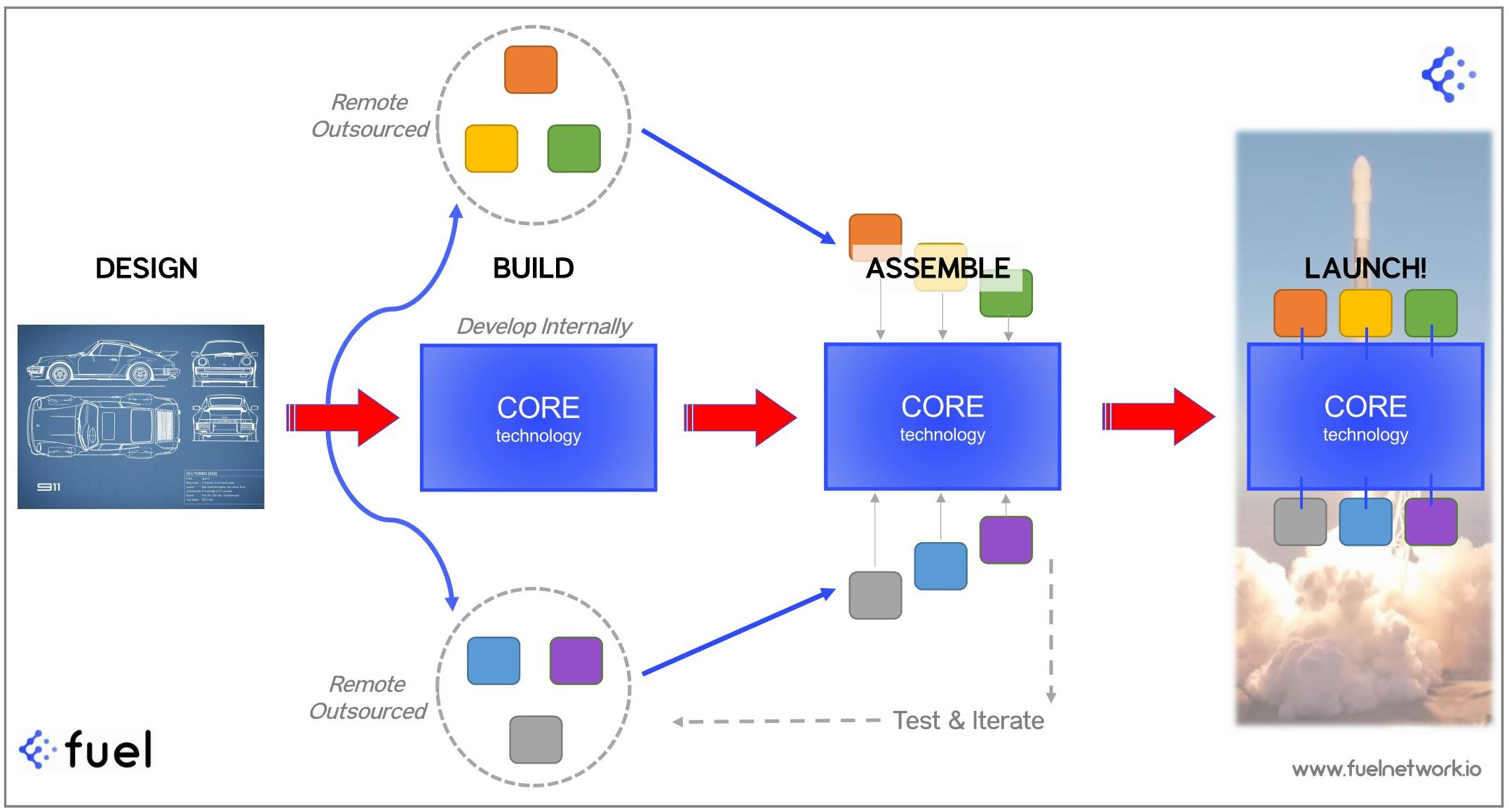 Schematic of hybrid solution for internally built and remote-outsourced software development