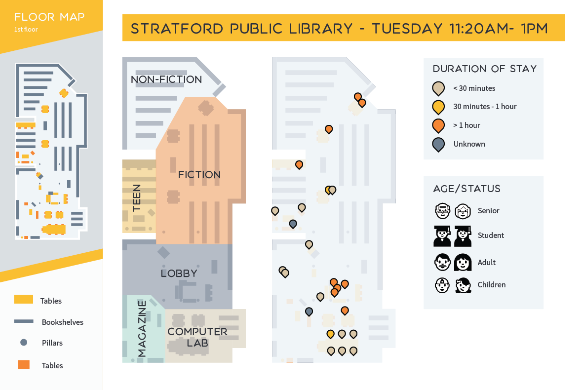 Infographic showing the overview of the library of the library and duration of each visitor from Tuesday 11:20 AM - 1 PM