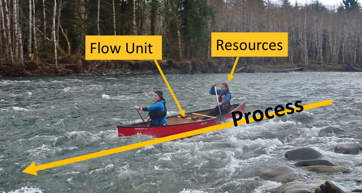 Lean is about flow efficiency. Move through the value stream from start to finish with as little waste as possible.