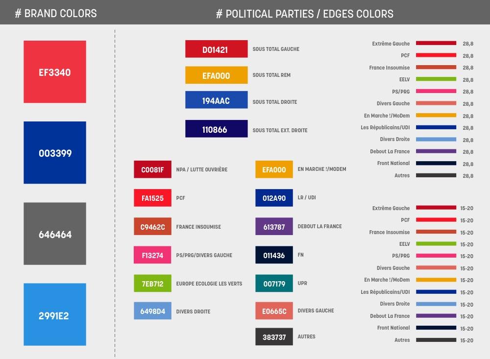 political parties / edges colors