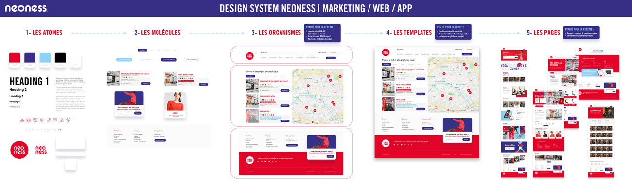 Design System for Neoness by Louis Breton