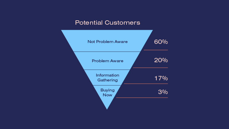 Sales Funnel Infographic Chart