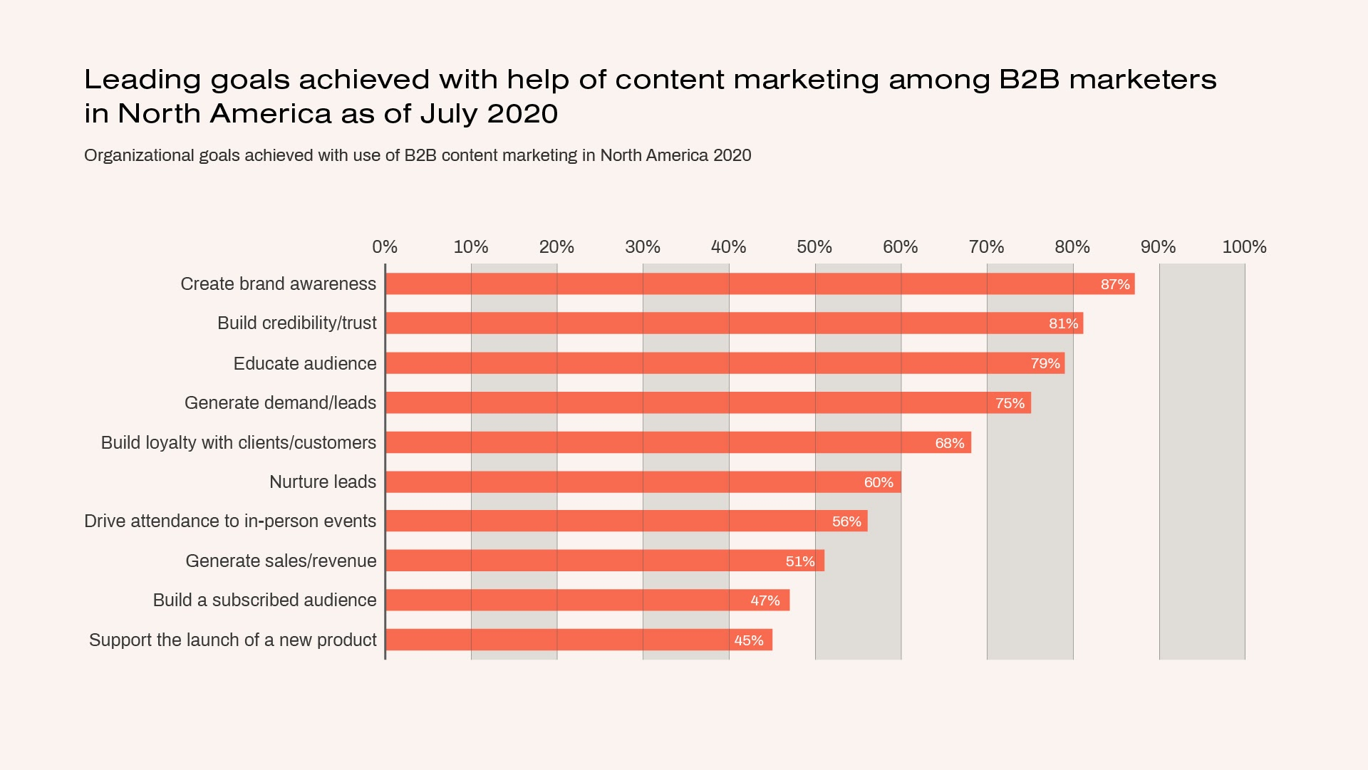 Top organization goals achieved with B2B content marketing in 2020