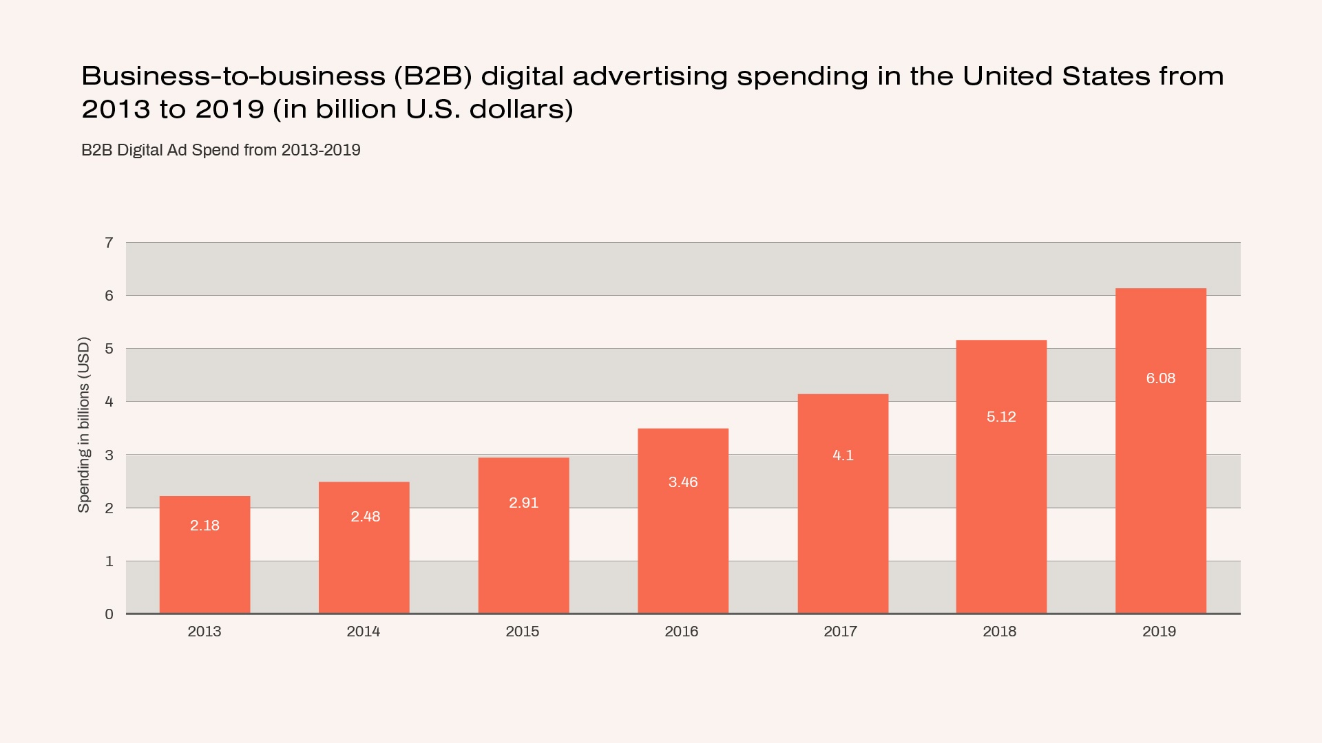 B2B Digital advertising spending in the US from 2013 to 2019