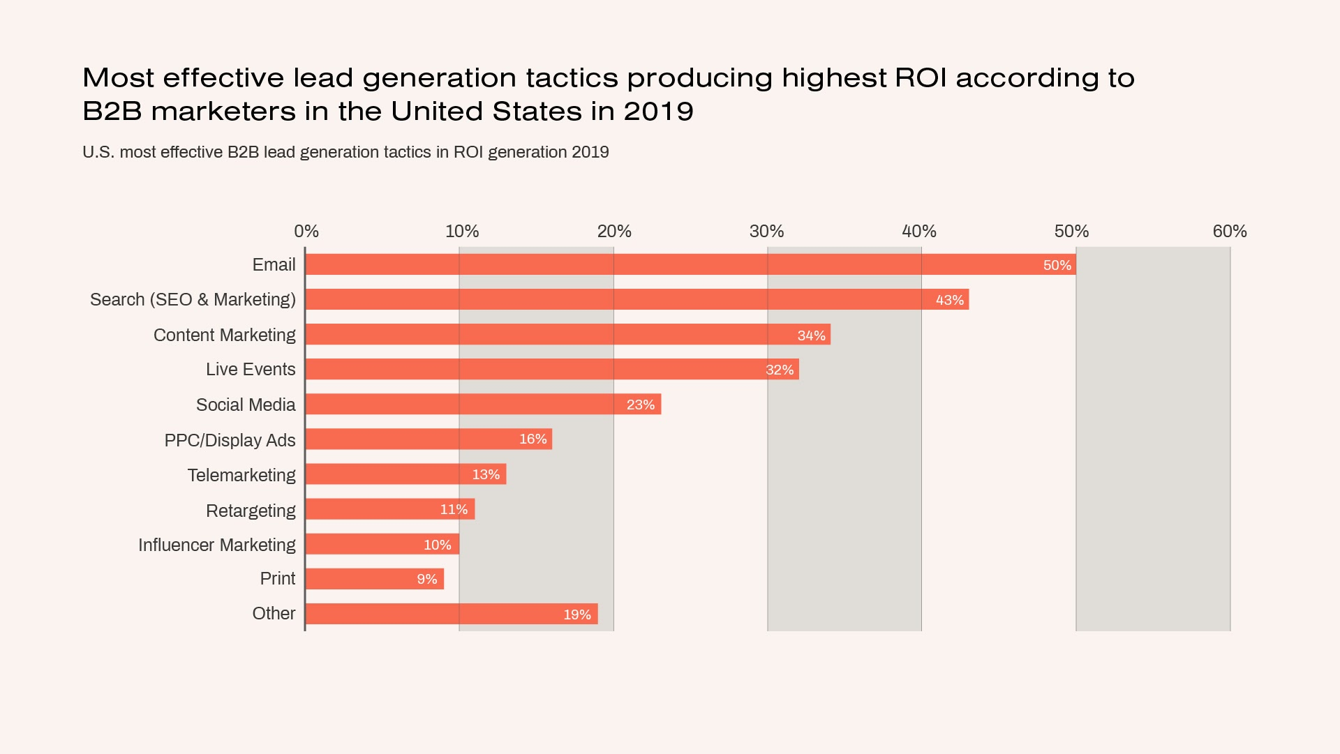 Most effective B2B lead generation tactics by ROI in 2019