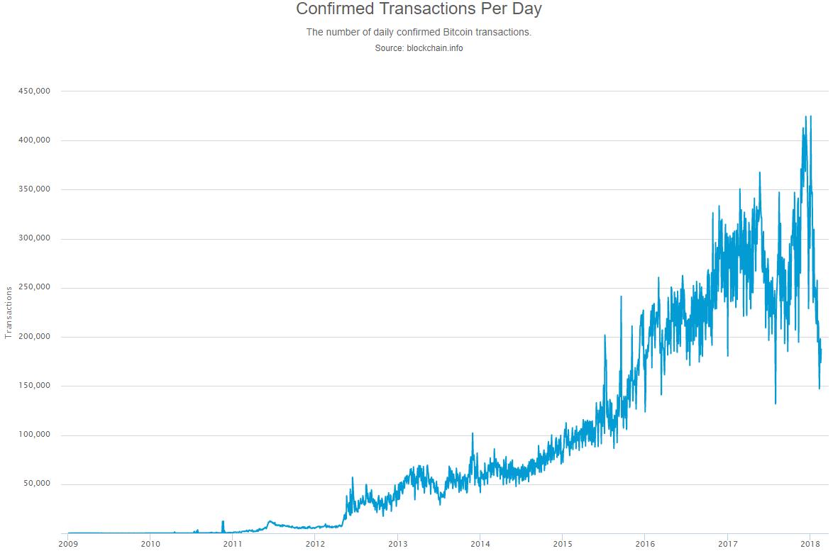 Bitcoin, a mãe de todas as criptomoedas.
