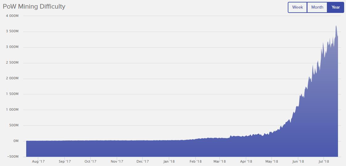 DECRED: distribuição do hashrate da rede