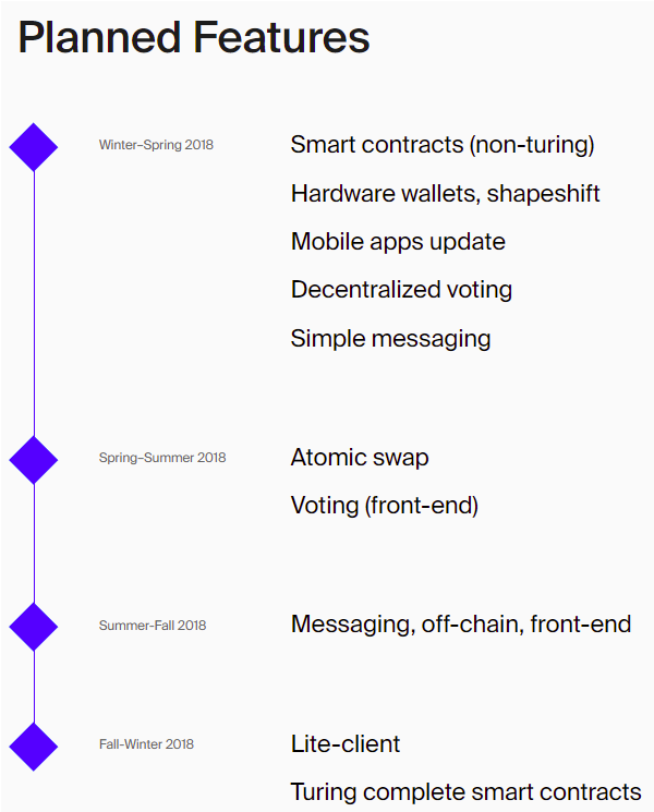 Waves Platform roadmap 2018