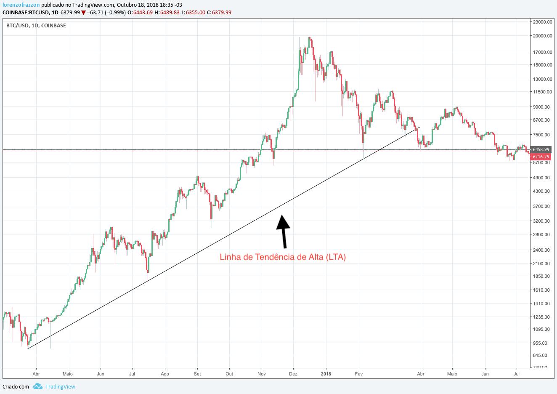Gráfico com comportamento do mercado