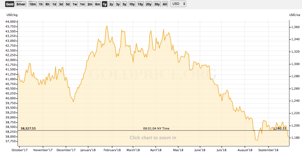 Preço do ouro 1 ano