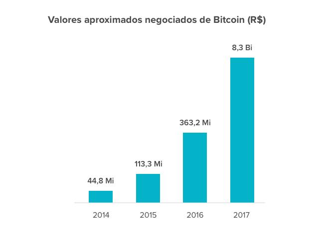 Valores aproximados negociados de Bitcoin (R$)