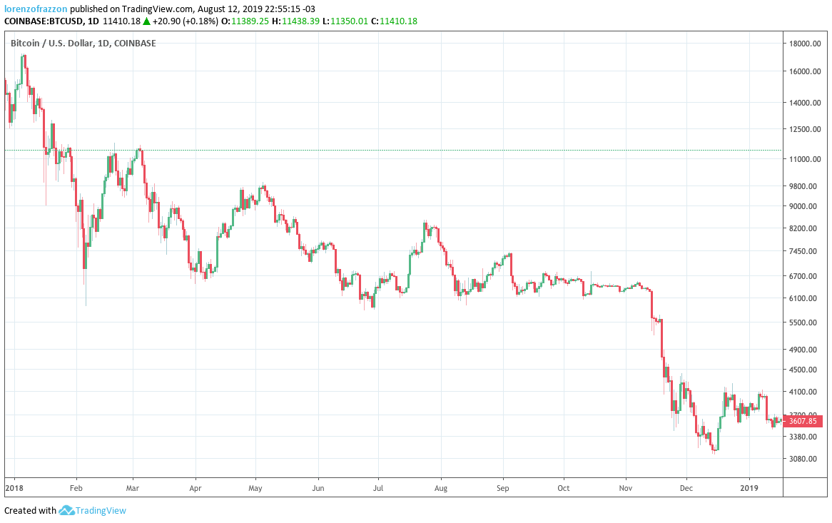 Gráfico do Bitcoin em 2018