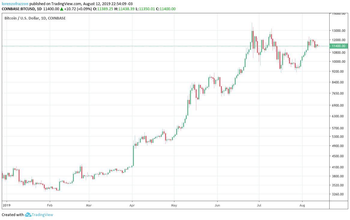 Gráfico do Bitcoin em 2019