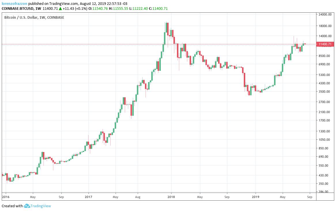 Gráfico semanal do Bitcoin desde 2016