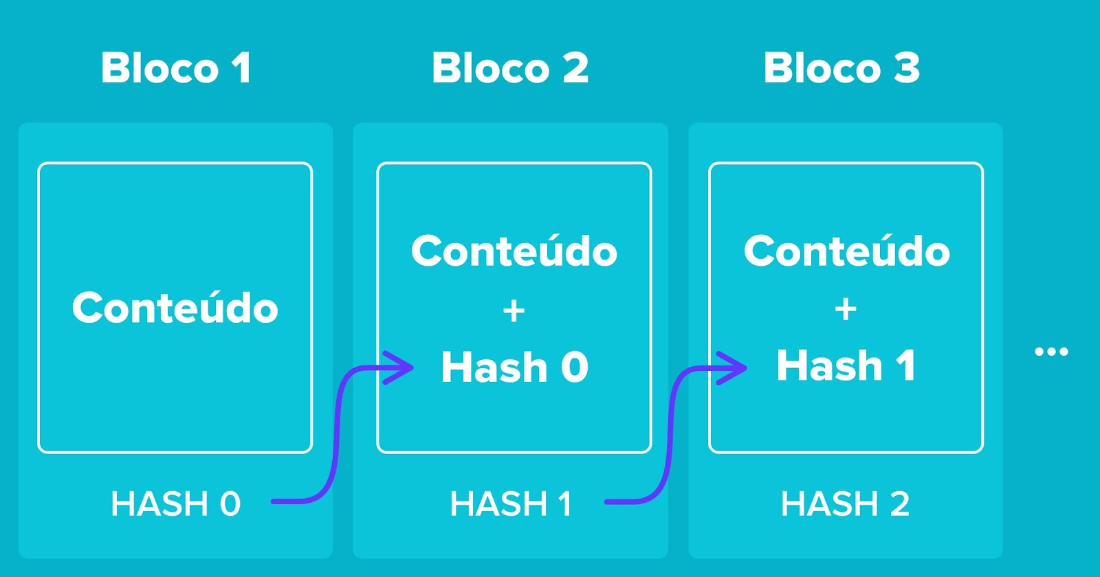 Como funciona blockchain