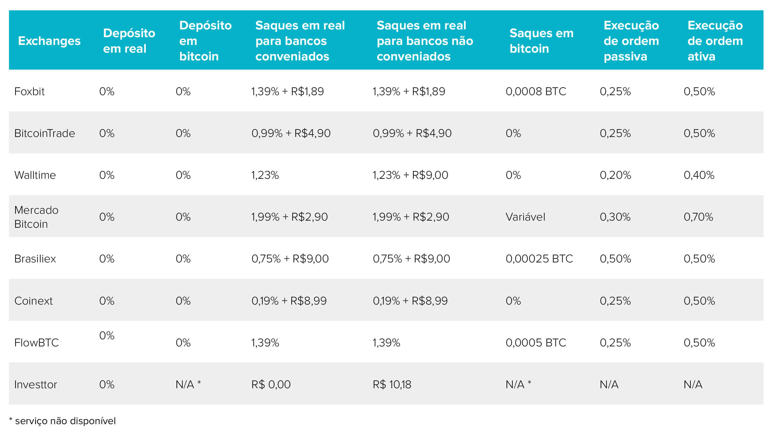 Como comprar bitcoin sem taxas - Tabela comparativa exchanges