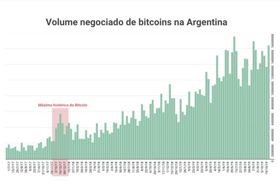 Volume negociado de bitcoins na Argentina