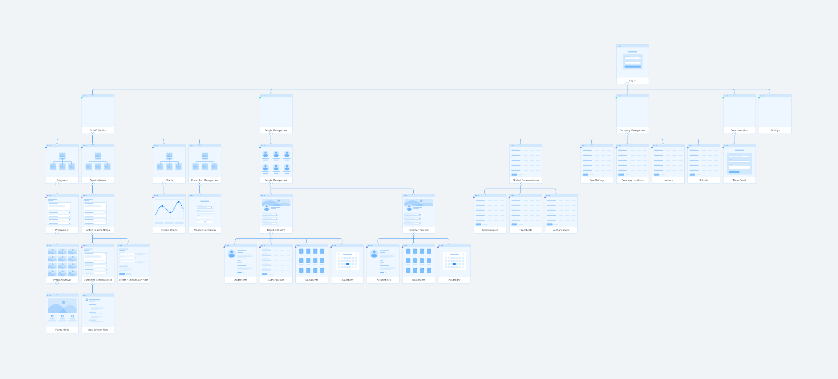 A flow chart showing the information architecture of the Thread web app