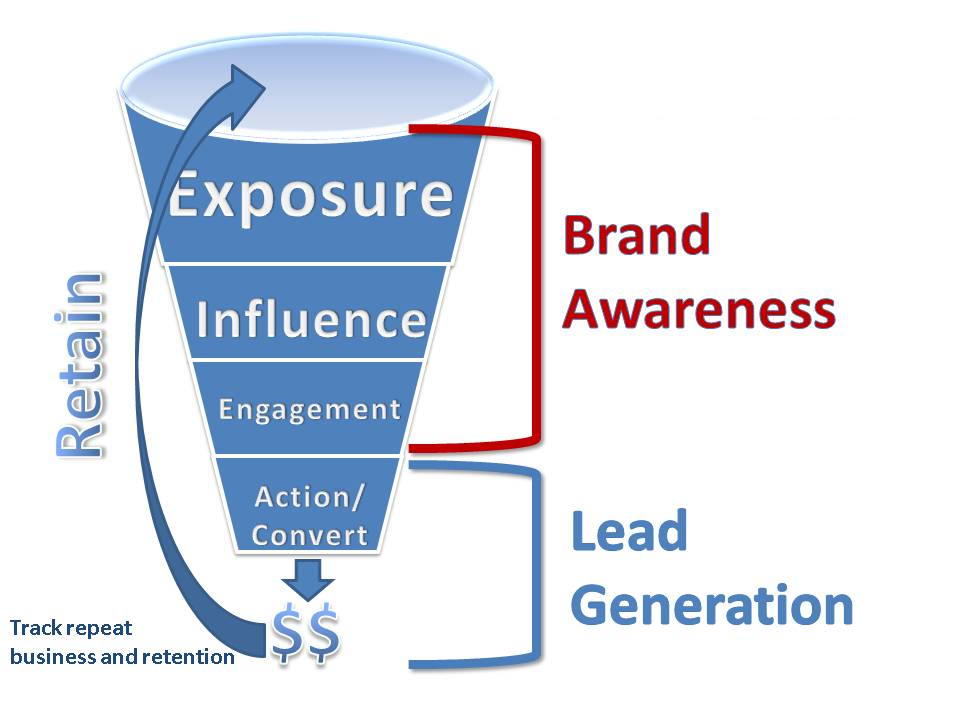 increase visibility will increase your leads