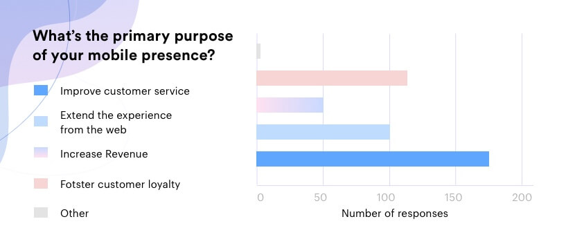 purpose of your mobile presence