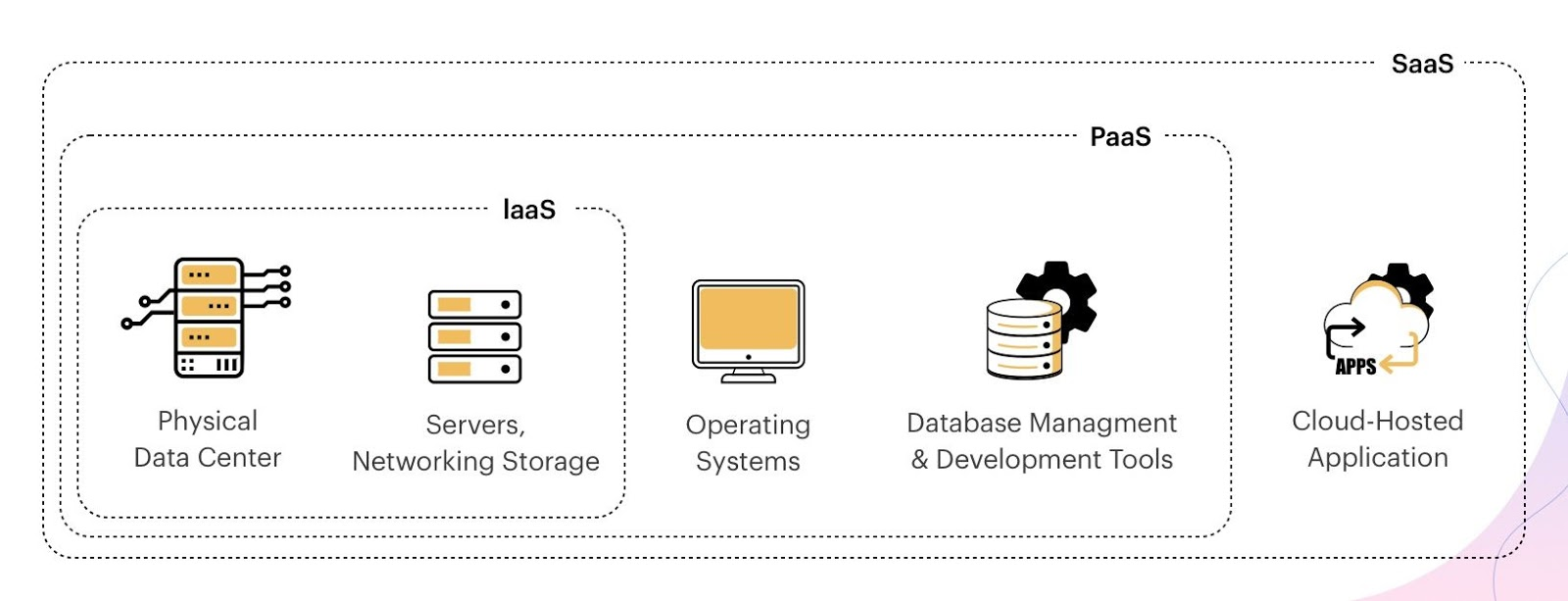 cloud services and types based on application