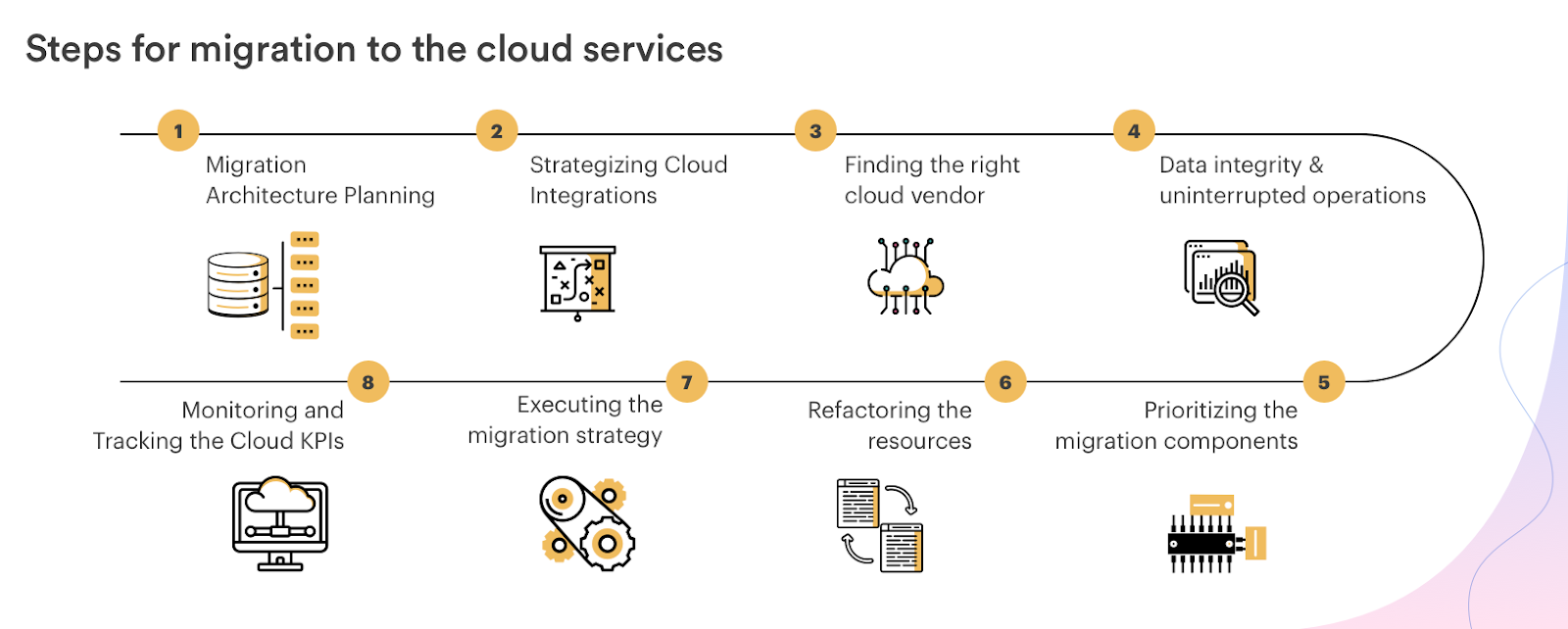 steps for migration to the cloud services