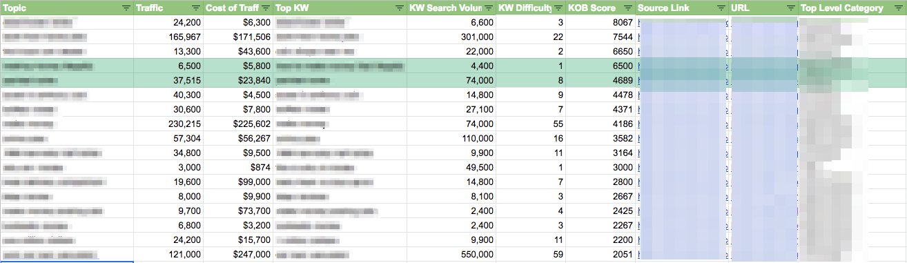 keyword research doc