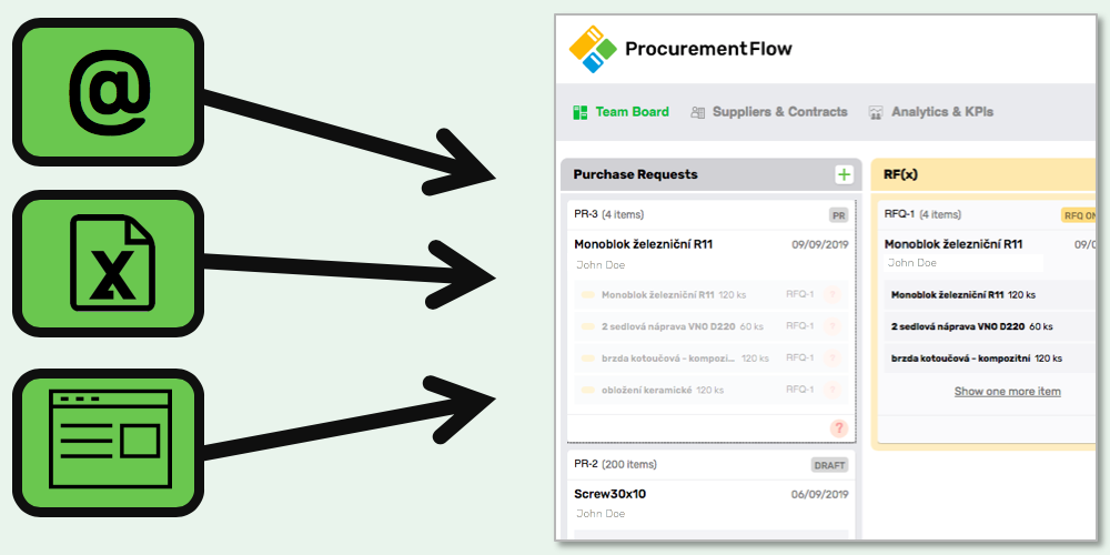 Funnel all Purchase Requests Toghether to Procurement Kanbanboard
