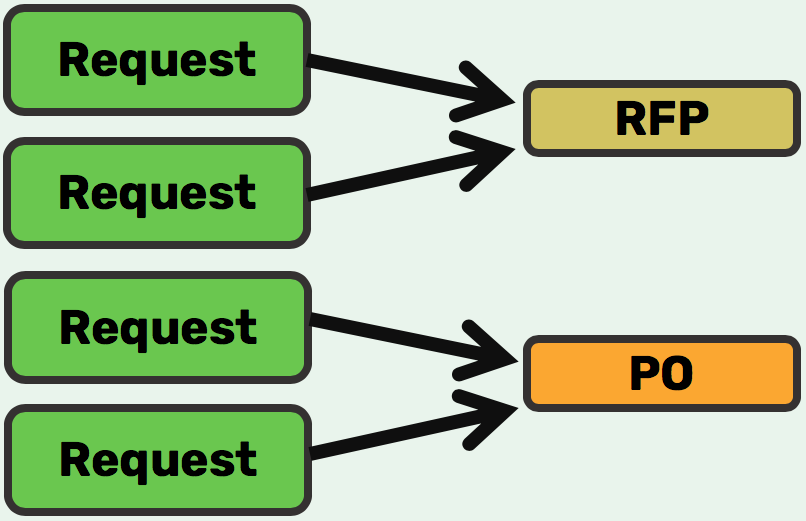 BundleMultiple Requests to Single RFI, RFP or PO