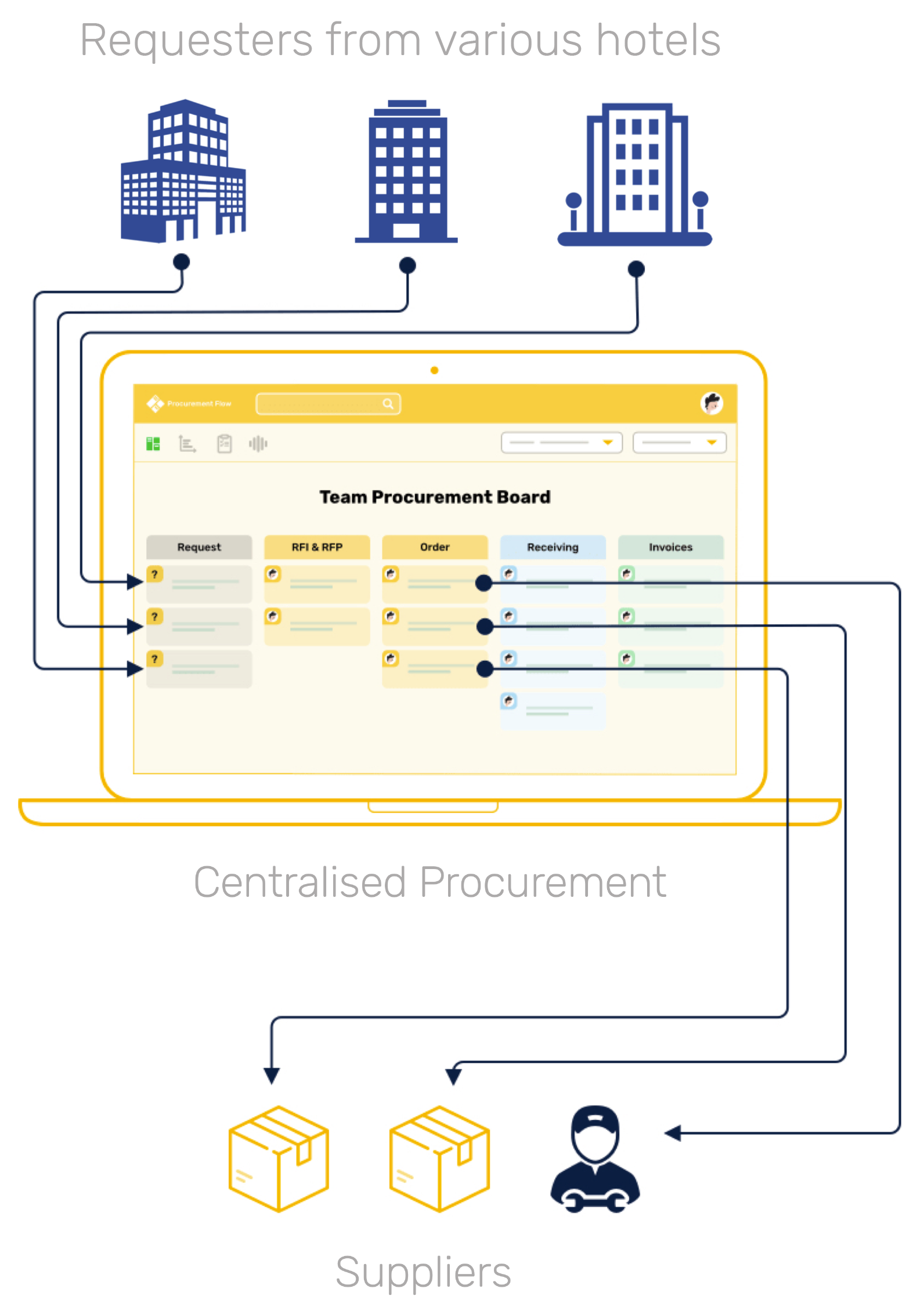 Public Procurement Centralised