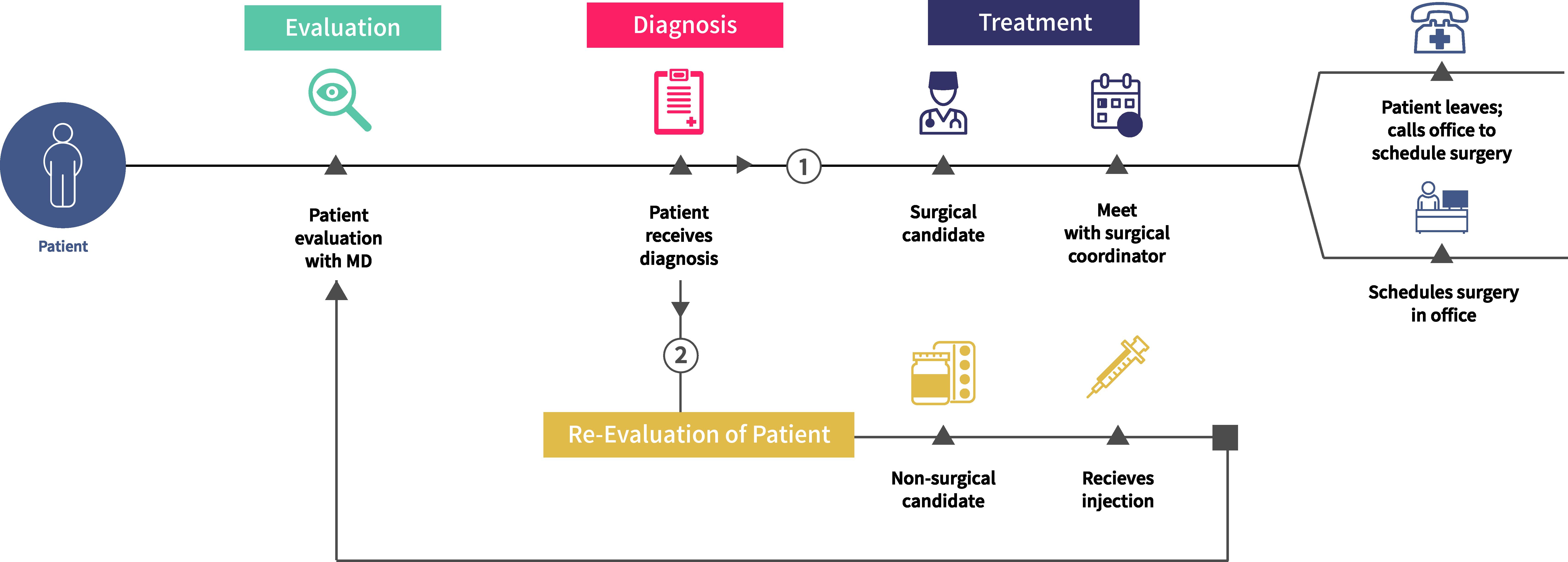 goShadow - Patient Shadowing App & Service