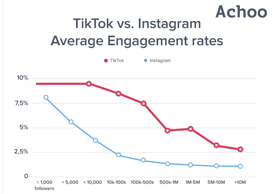 TikTok engament rate  2020