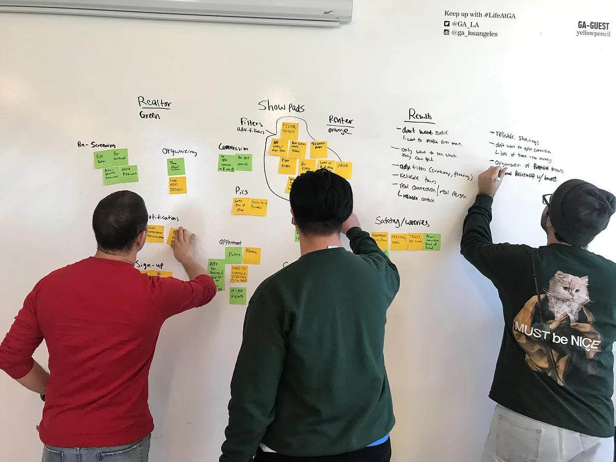 Affinity Map w/ Team