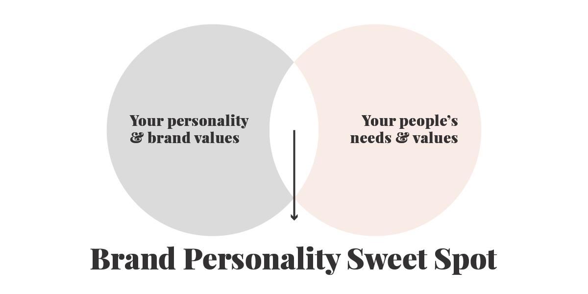 Brand Personality Sweet Spot Venn Diagram