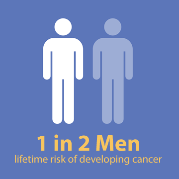 1 in 2 Men - Cancer Risk