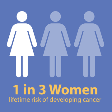1 in 3 Women - Cancer Risk