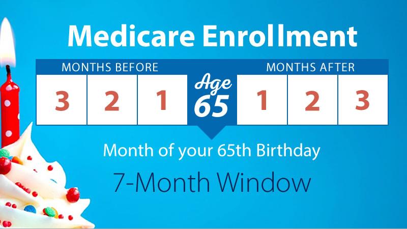 Medicare enrollment window
