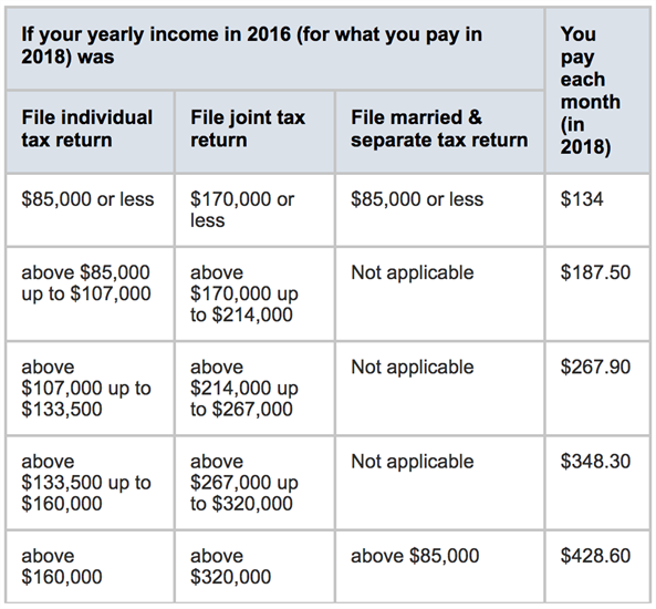 Medicare Premium Part B Chart
