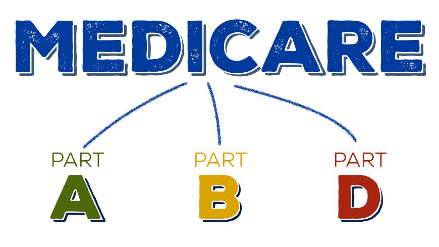 Medicare Parts A, B, D