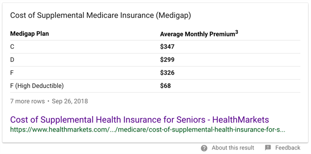 Cost of Medicare Supplements Example