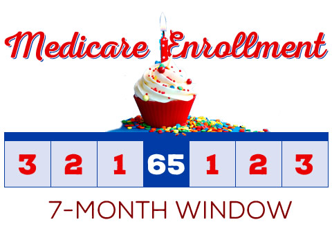 When do I need to sign up for Medicare and a Medicare Supplement?