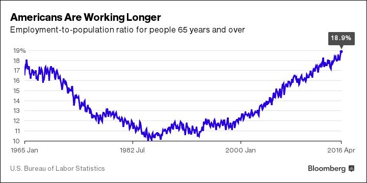 Americans working longer