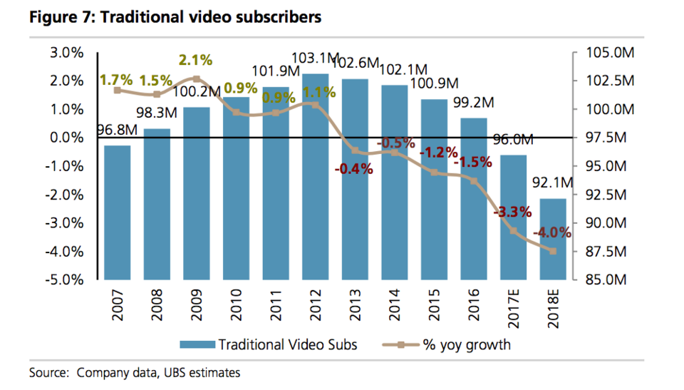 New Ways to Watch TV: Is Cable On Its Way Out?
