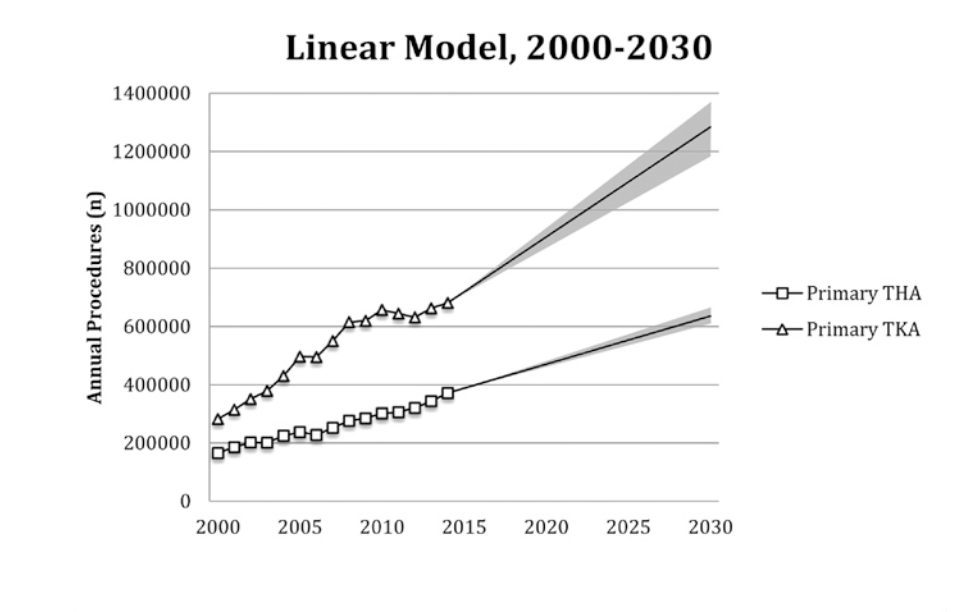 Projection of joint replacements from 2000 to 2030