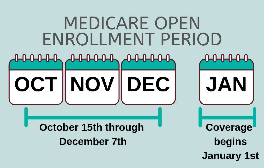 The 2021 Medicare Annual Open Enrollment Period Is Here!