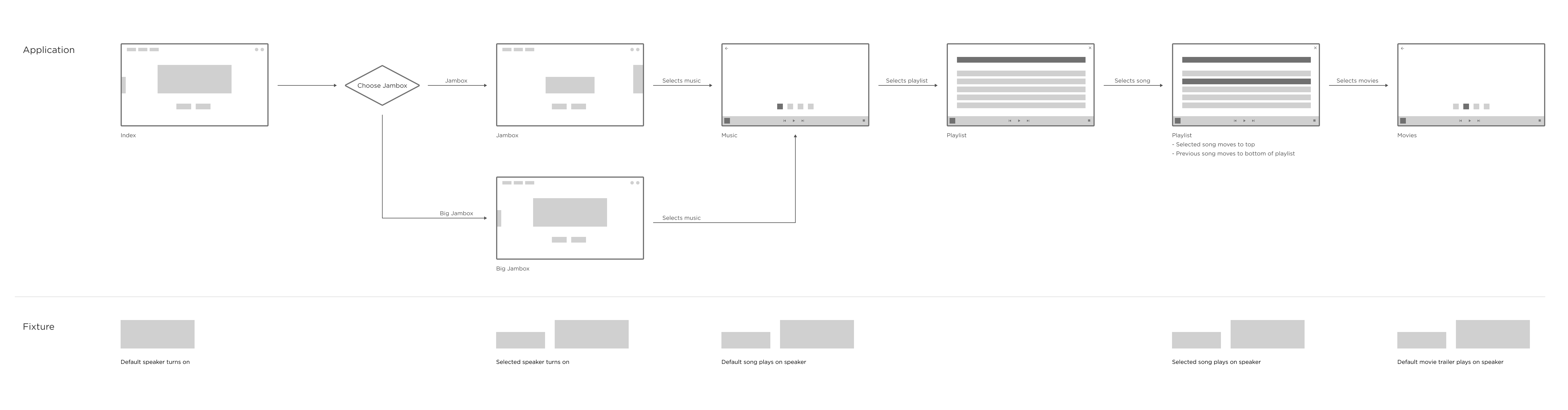 Key screen flow - Play