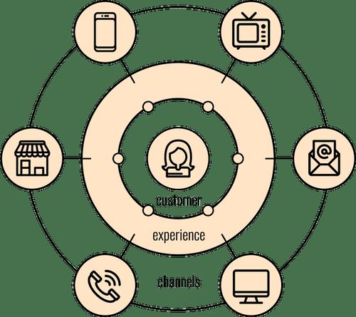 customer-centric-branding-flow-chart