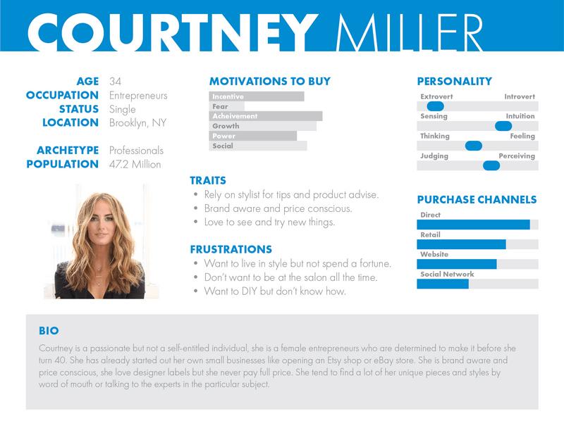Brand-Strategy-Profile